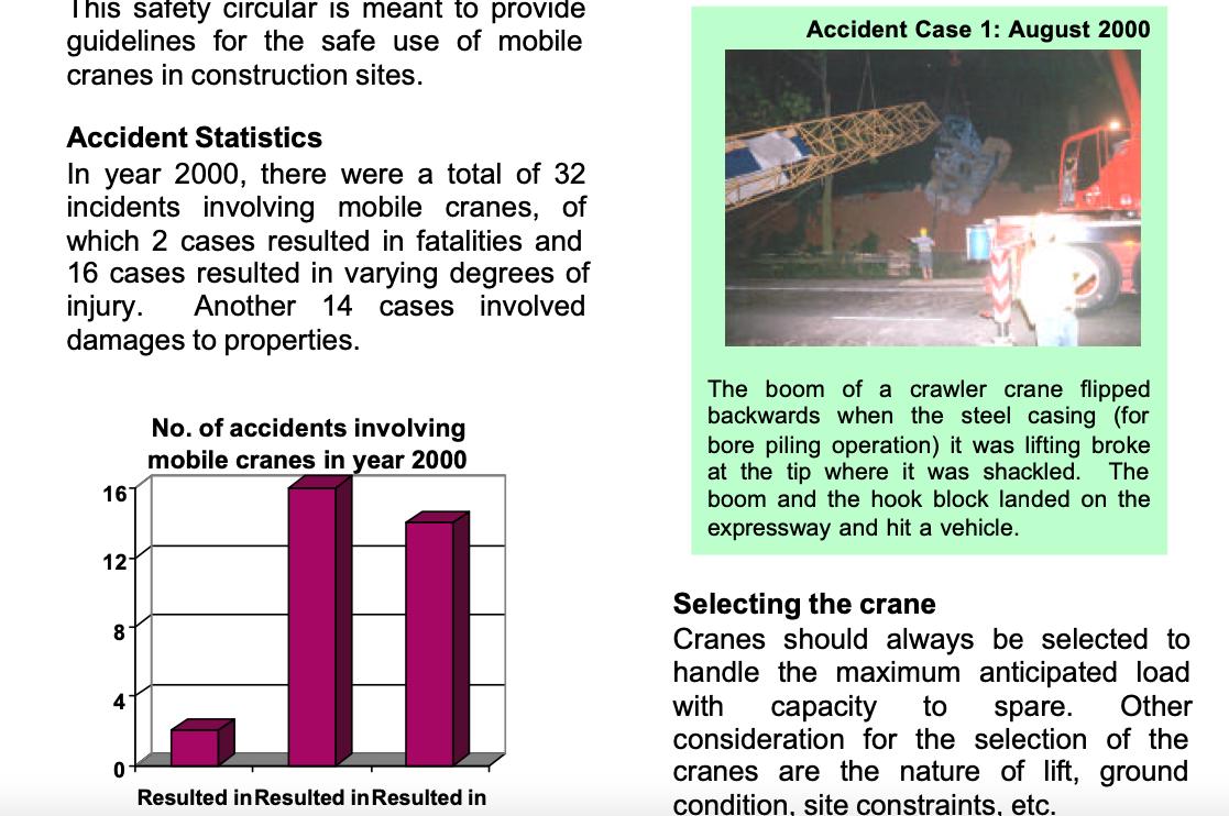 Safe Use of Mobile Cranes in Construction Sites OSD / ENG CIR / LE / 4/01